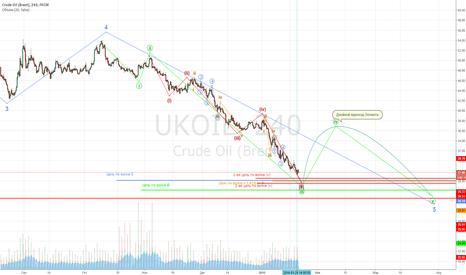 UKOIL: Нефть на долго ниже 40. Или большое исследование графика с 1861