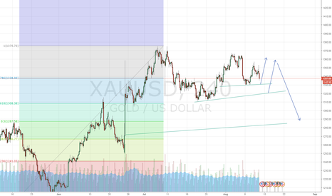 XAUUSD: long than short