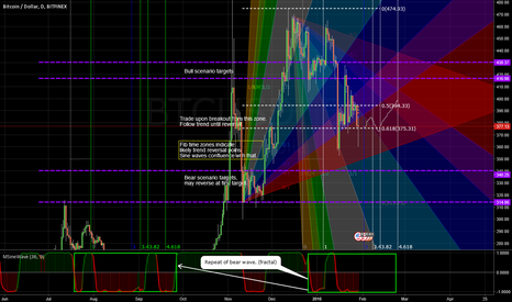 BTCUSD: [Idea] BTC price action prediction HTF