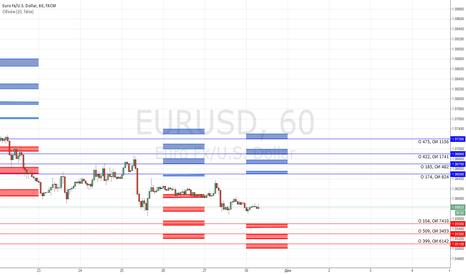 EURUSD: Опционные уровни по EUR/USD на 30.11.2015