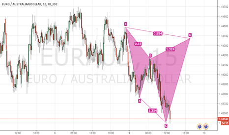 EURAUD: Cypher on EUR/AUD short opportunity
