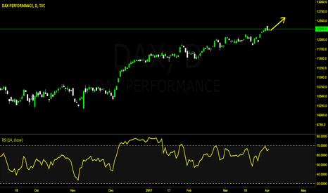 DAX: Dax Buy