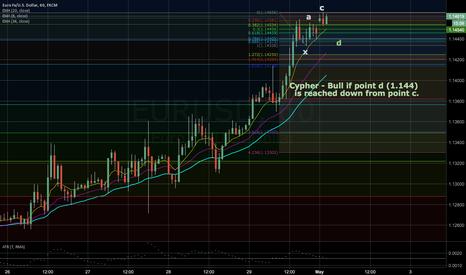 EURUSD: EUR USD - Cypher ?