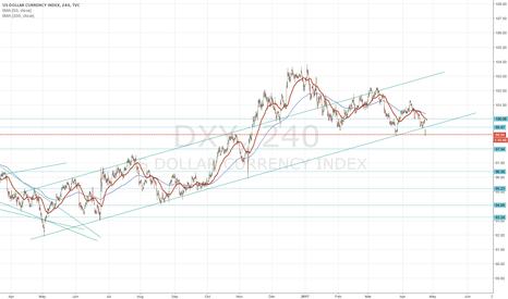 DXY: Dollar Index breaks below 2016 trend