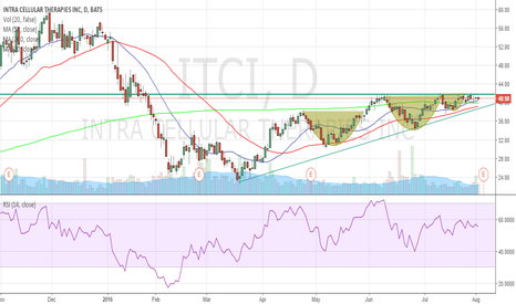 ITCI: A breakout ready to hapend?