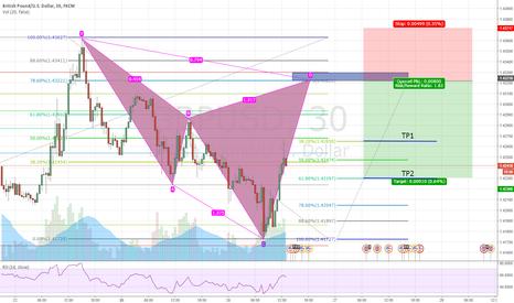 GBPUSD: Cypher pattern setup on GBP/USD 30 min timeframe