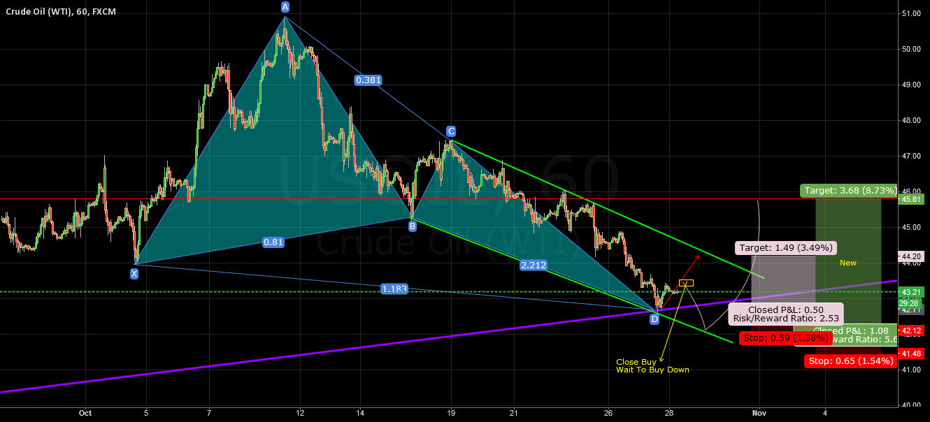 Update USOIL Butterfly Pattern @ Support Channel