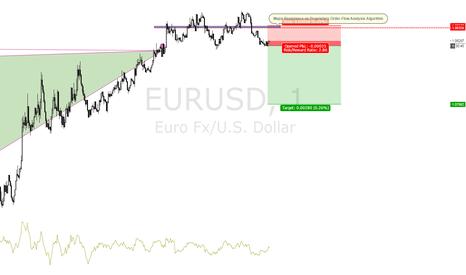EURUSD: EURUSD 1M ORDER-FLOW - Major Dynamic Support/Resistance