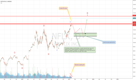 NFLX: Netflix running out of steam?
