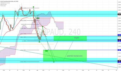 GBPAUD: bullish abcd pattern GBP/AUD