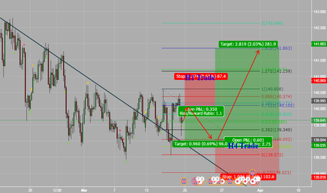 GBPJPY: Short and Long opportunity