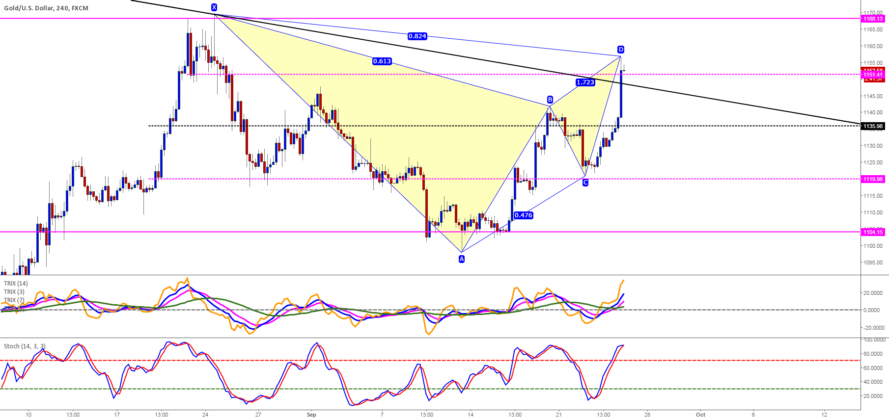 Short based on Bearish Gartley and Clones