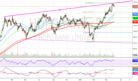 HDFCBANK: HDFC long term trend resis still valid! 3 Peak and Dome?