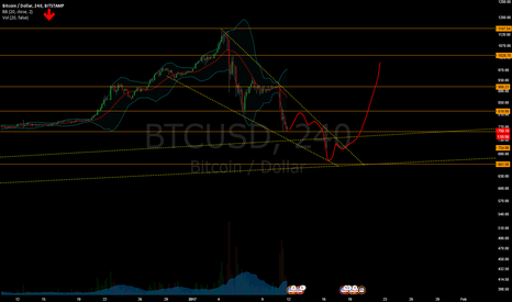 BTCUSD: Bitcoin Short Term Bearish Descending Wedge - Target $660 USD