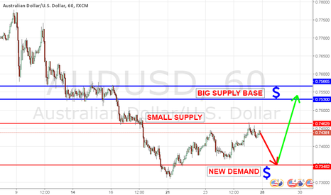 AUDUSD: Big supply base is calling but need more $$$ to get there.
