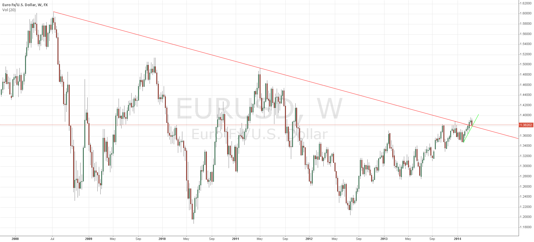 Low 1.38XX will decide if EUR/USD had a fake breakout or not