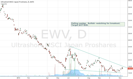 EWV: Japan Nikkei nearing an important inflection point