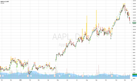 AAPL: first post