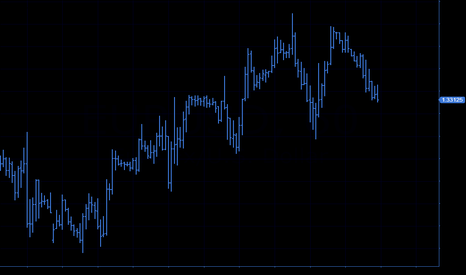 EURUSD: sell  tp:1.328
