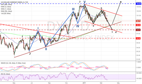DXY: DXY : Waiting for 98 levels to go long