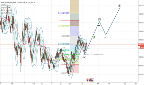 AUDNZD: AUDNZD : Good BUY ahead