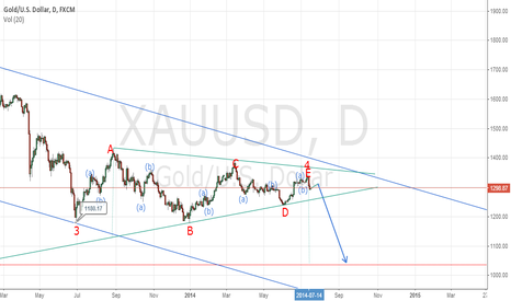 XAUUSD: more decline expected