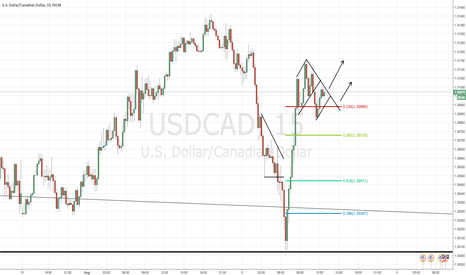 "USDCAD: 8/02/16 - USD/CAD - LONG OR SHORT? - ""INTRADAY SETUP"""