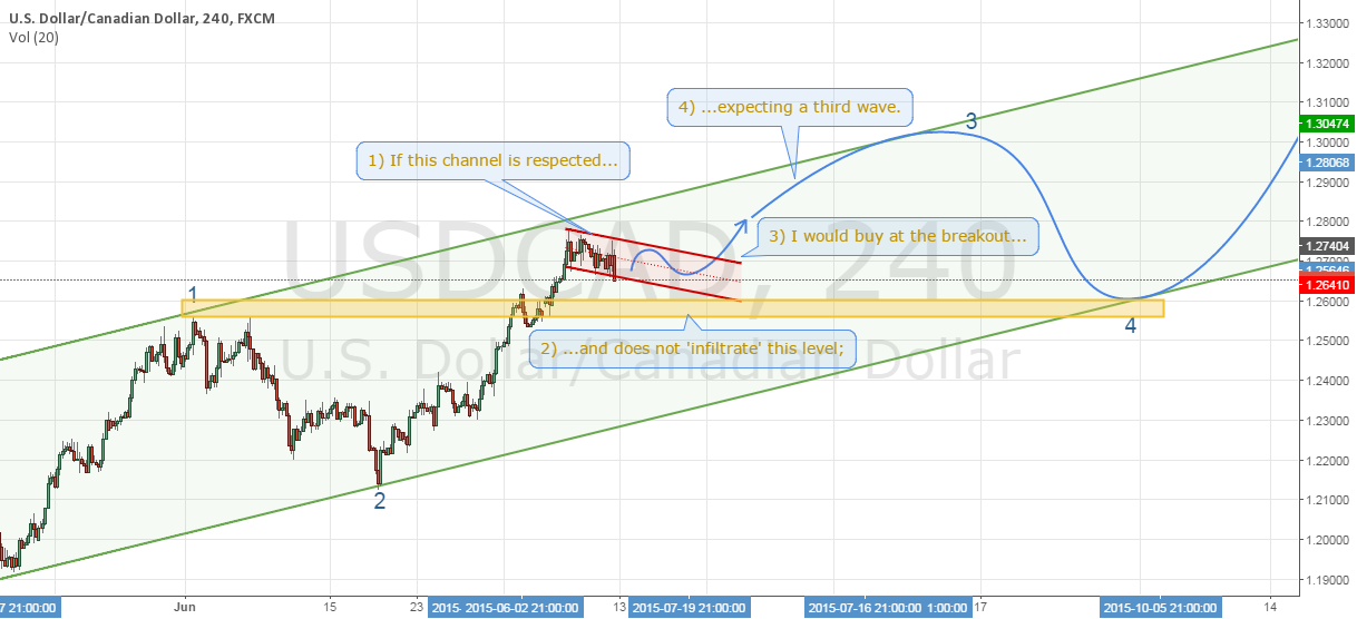 USDCAD - Resiliance of a possible trend continuation.