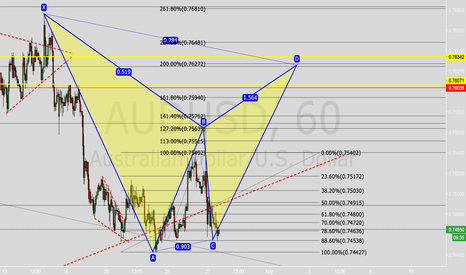 AUDUSD: Potential bat on Audusd Moved By FOMC Trade C to D leg
