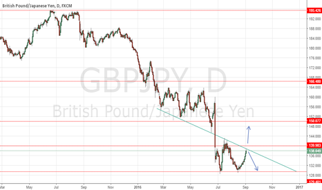 GBPJPY: GBPJPY - Approaching a perfect buy or sell situation