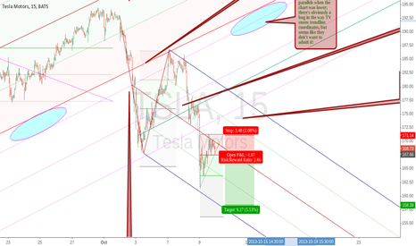 TSLA: Tesla in downtrend, short opportunity coming up? (again)