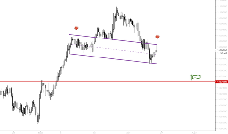 AUDNZD: H&S pattern forming - Bearish bias might be strengthened by this