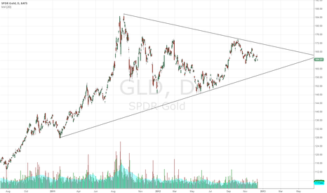 GLD: GLD long