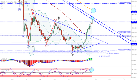 GBPJPY: GBP/JPY: Looking for bullish targets...