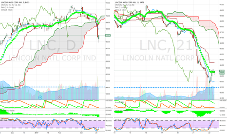 LNC:  below cloud weekly and daily financial short on dead bounce