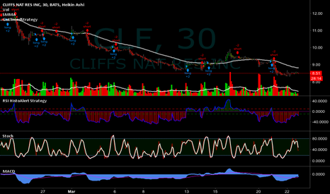 CLF: $CLF - I hold this short a bit more.