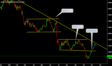 GBPCAD: GBPCAD Expecting retest