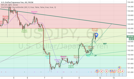 USDJPY: SHORT USDJPY with care