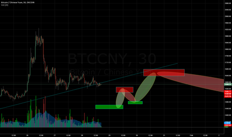 BTCCNY: Typical parabolic upward move retrace to bottom retest?