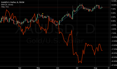 XAUUSD: GOLD vs 10yr treasury bills TNX