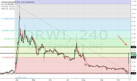 DRWI: Don't miss out on the next leg up, hold.