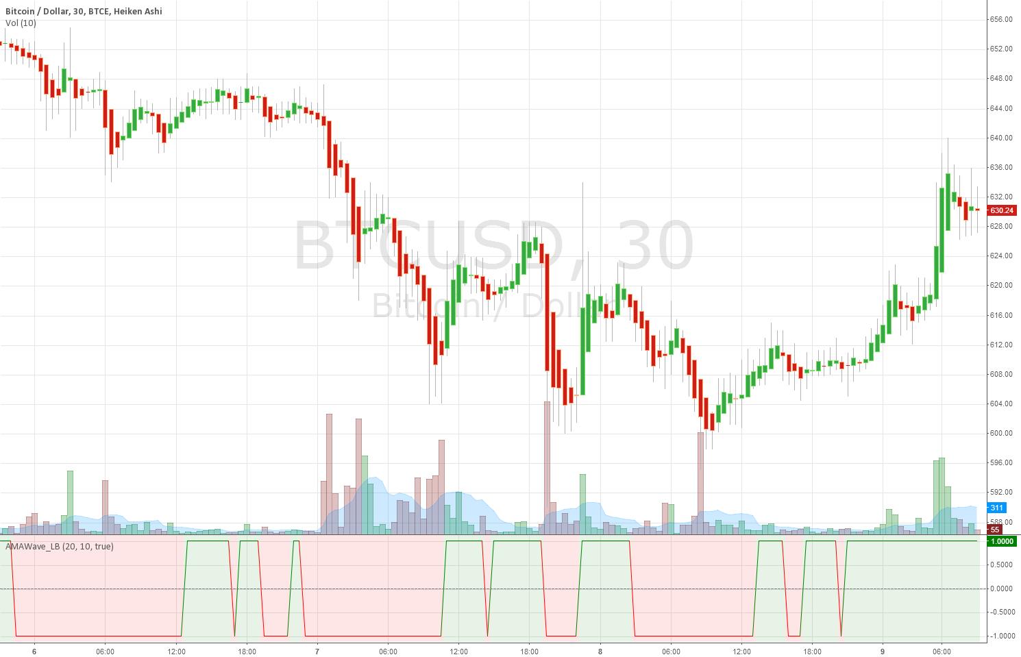 Indicator: Kaufman AMA Binary Wave