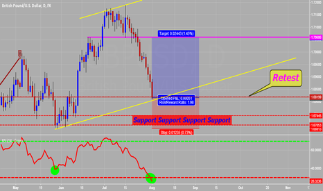 GBPUSD: three reasons to enter long