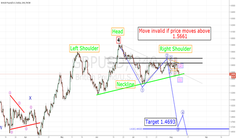 GBPUSD: GBPUSD Big move down on the way?