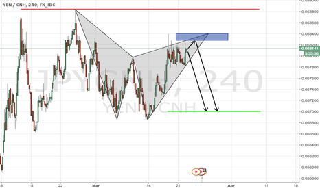 JPYCNH: JPYCNH Gartley formation, enter now or wait - up to you