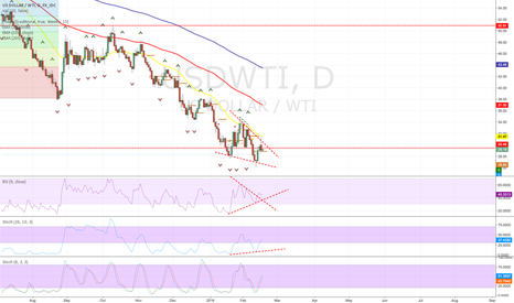 USDWTI: Oil ready for lift off?