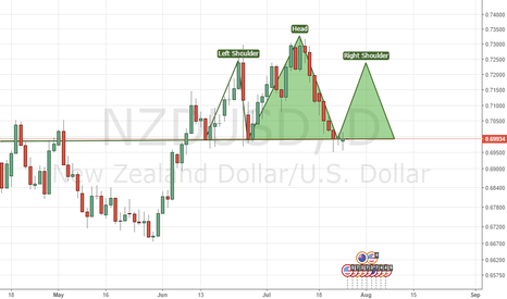NZDUSD: Will NZDUSD make a head and shoulders formation?