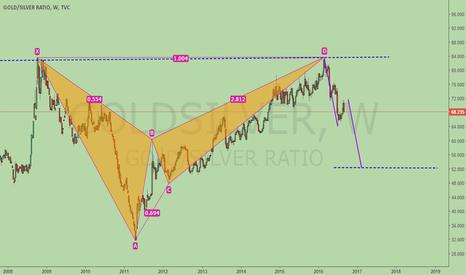 GOLDSILVER: Gold/Silver ratio, bearish BAT, pointing to 52