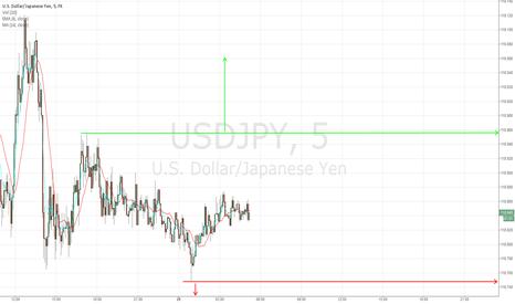 USDJPY: Chart