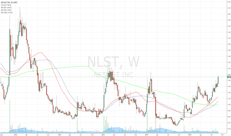 NLST: $NLST uptrend above 200-day MA and uptrending 40/50 MA's
